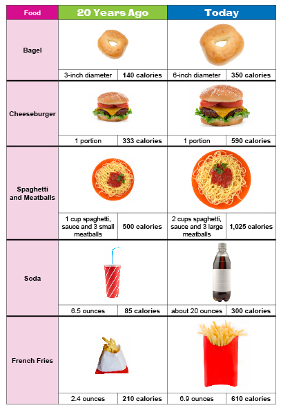 portionDistortionChart