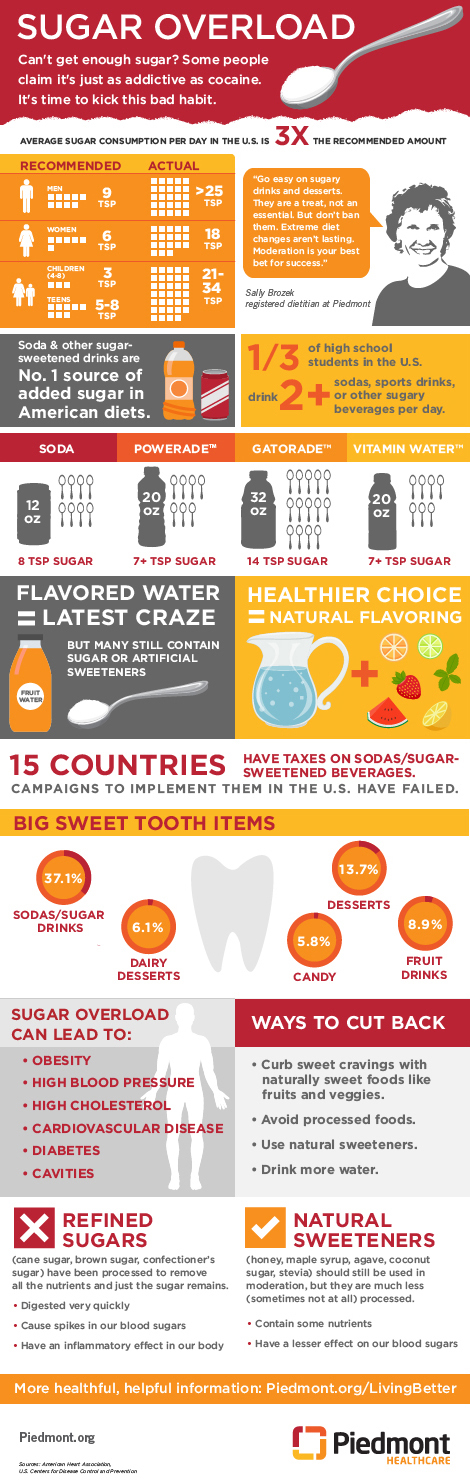 03910-0314_Living_Better_infographic_sugar_overload